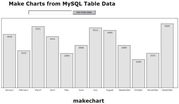 Bar Chart made from MySQL table data with in-the-bar labels