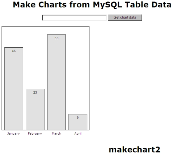 Another Bar Chart made from MySQL table data with in-the-bar labels