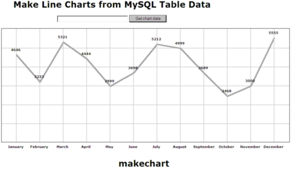 Line Chart made from MySQL Table data